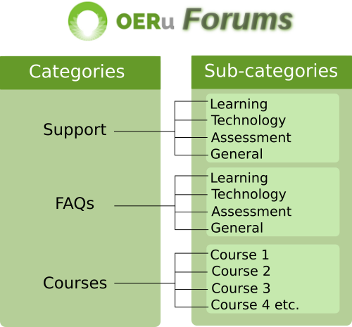 OERu forums structure png.png
