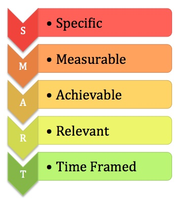 smart objectives for personal development Personal development and review  by helping them to assess their personal aspirations alongside the  follow up objectives and development.
