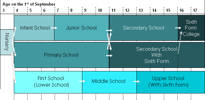 Diagram of UK School System 2.PNG
