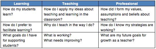 Develop a personal teaching philosophy - WikiEducator