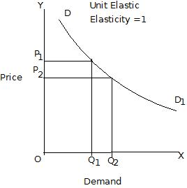 Elasticity Of Demand Wikieducator