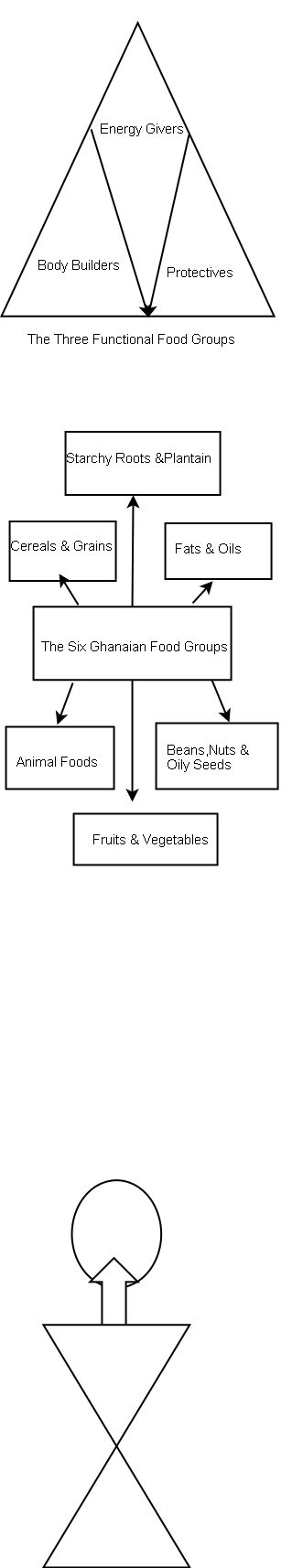 The Ghanaian Six Food Groups.png