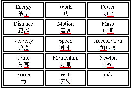 Exle force and motion concept map 力和运动概念地图