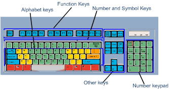 Keyboard - WikiEducator