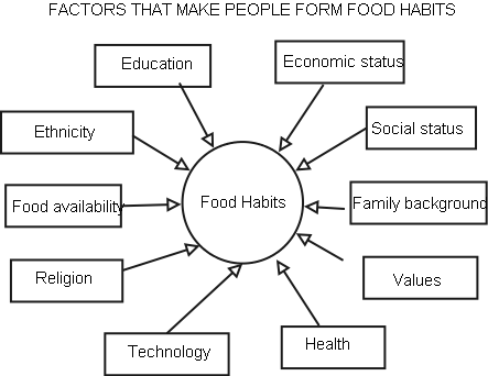 economic factors affecting kfc restaurants Check out our top free essays on environmental factors kfc to help you write your own essay restaurants, indicating a ltd proposes the main factors affecting the economic save paper 2 page 420 words.