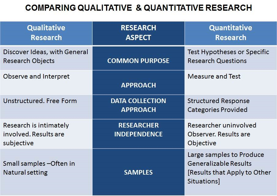what is qualitative and quantitative research methods
