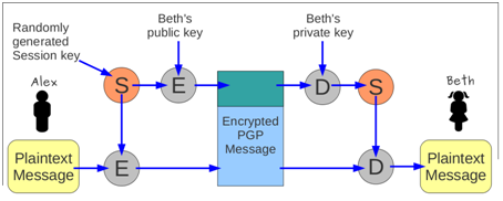 Crack pgp private key.