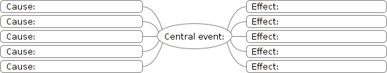 Cause-and-effect-diagram-freemind.png