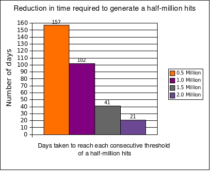 Reduction-in-days-stats s.jpg