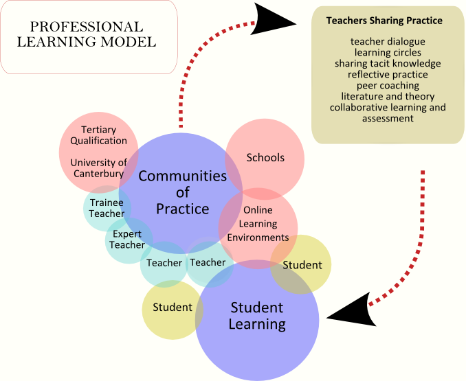Professional Learning Model for project.png