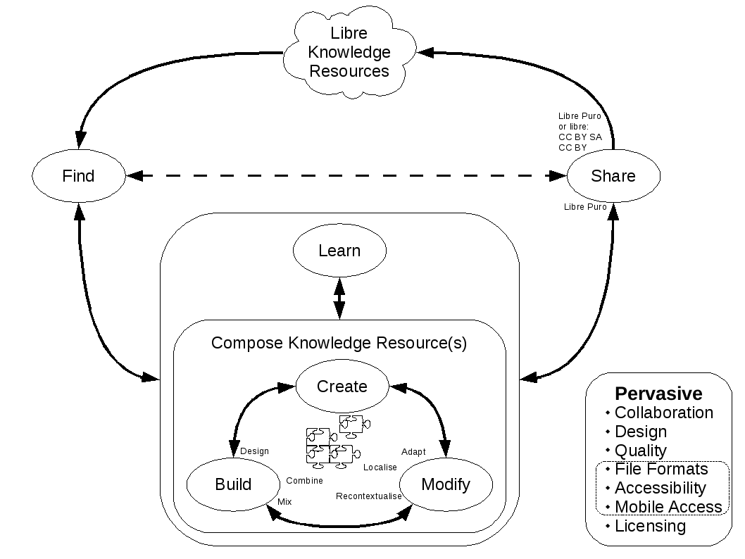 Libre Knowledge Resources Development Cycle