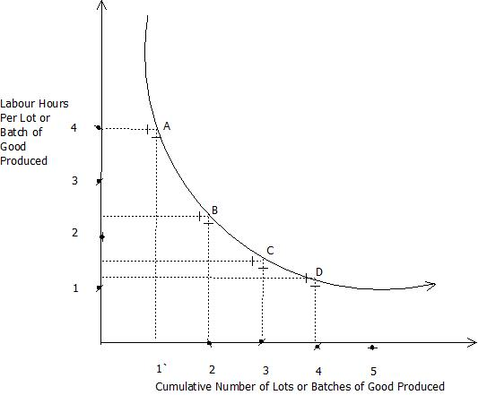 Figure 1:Learning Curve