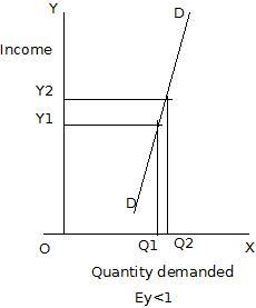 Income Elasticity Of Demand Wikieducator