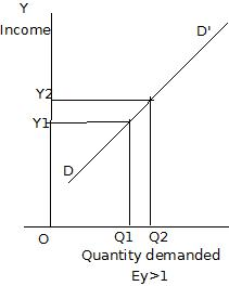 Income Elasticity Of Demand Wikieducator