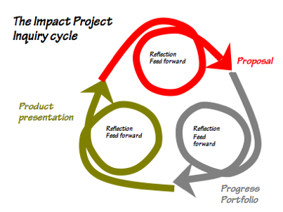 Impact project cycle.png