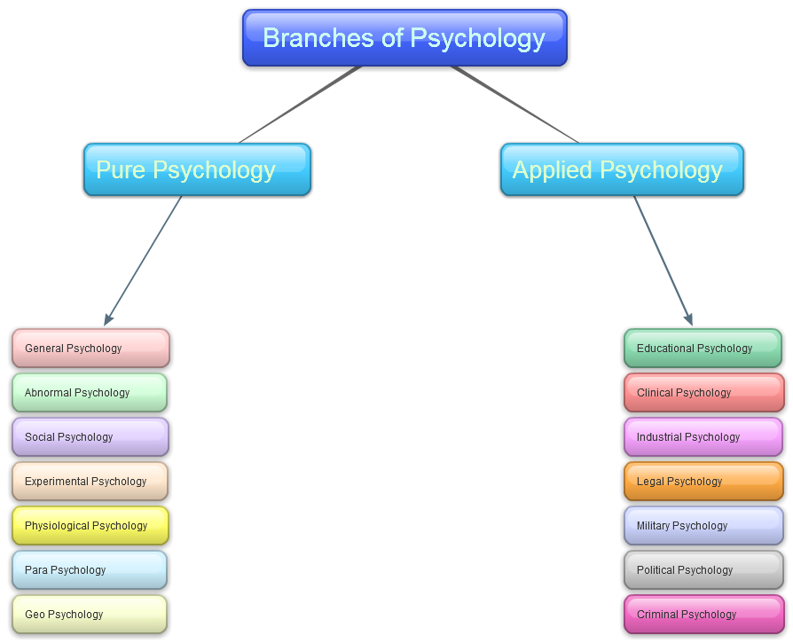 a look at the different fields of study in psychology Distance courses include many different fields,  a study of psychology prepares you for a  link to and share find the best popular courses in 2018 - choose by.