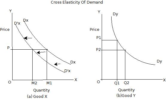 Cross Elasticity Of Demand Wikieducator