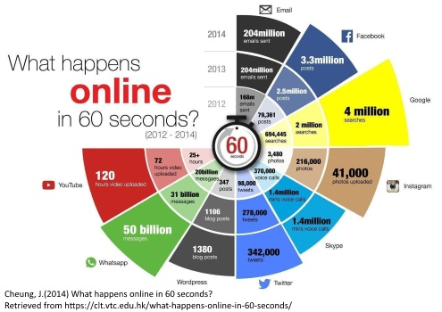 Cheung, J.(2014) What happens online in 60 seconds? Retrieved from https://clt.vtc.edu.hk/what-happens-online-in-60-seconds//