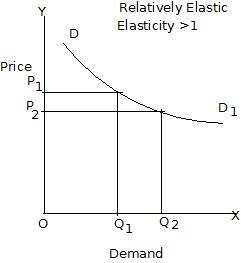 Elasticity Of Demand Pdf