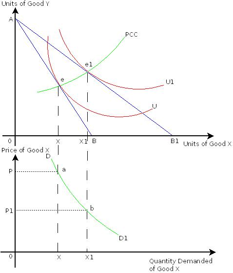 Indifference Curve Pdf