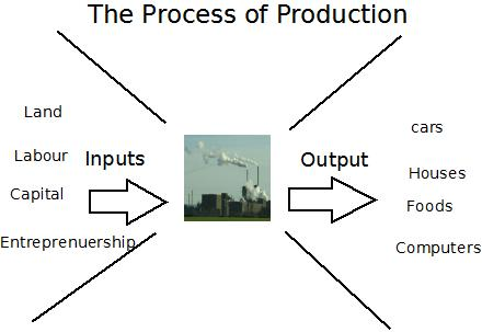 four basic inputs that make up the factors of production We call this set of production data a basic example and we use the data considering all production inputs production theory basics production.