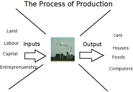 Factors of production in economics