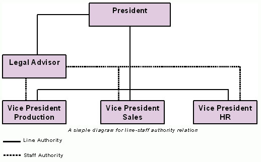 Line-staff-authority-chart1.jpg