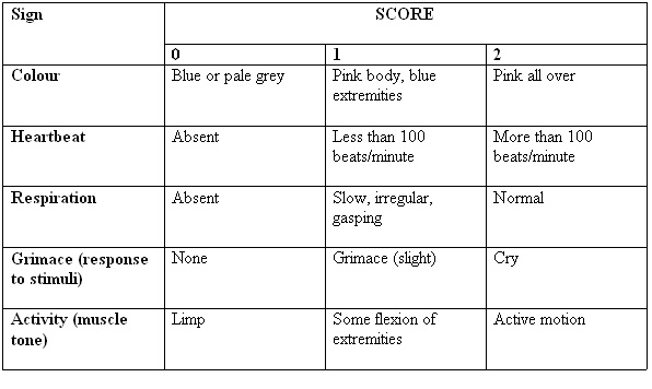 Apgar Score Table http://wikieducator.org/Lesson_2:_Growth_and_Development