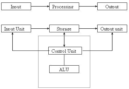 block diagram of computer - wikieducator,Block diagram,Block Diagram Of Computers