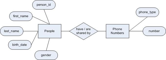 entity relationship diagram normalization | Diarra
