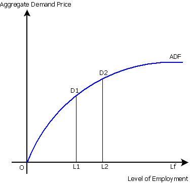 functions of macroeconomics