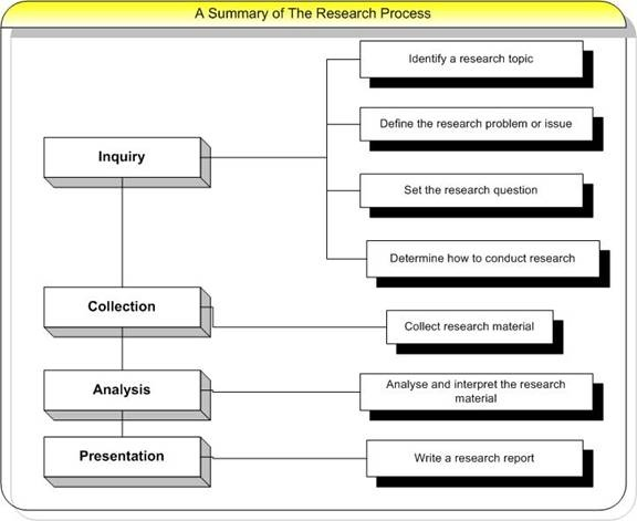 how the web destroys the quality of students research papers summary