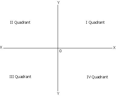 basic tools in economic analysis   wikieducatorthe first quadrant depicts the positive values of both x and y  it is called positive quadrant  generally  economic theories are deals   the positive