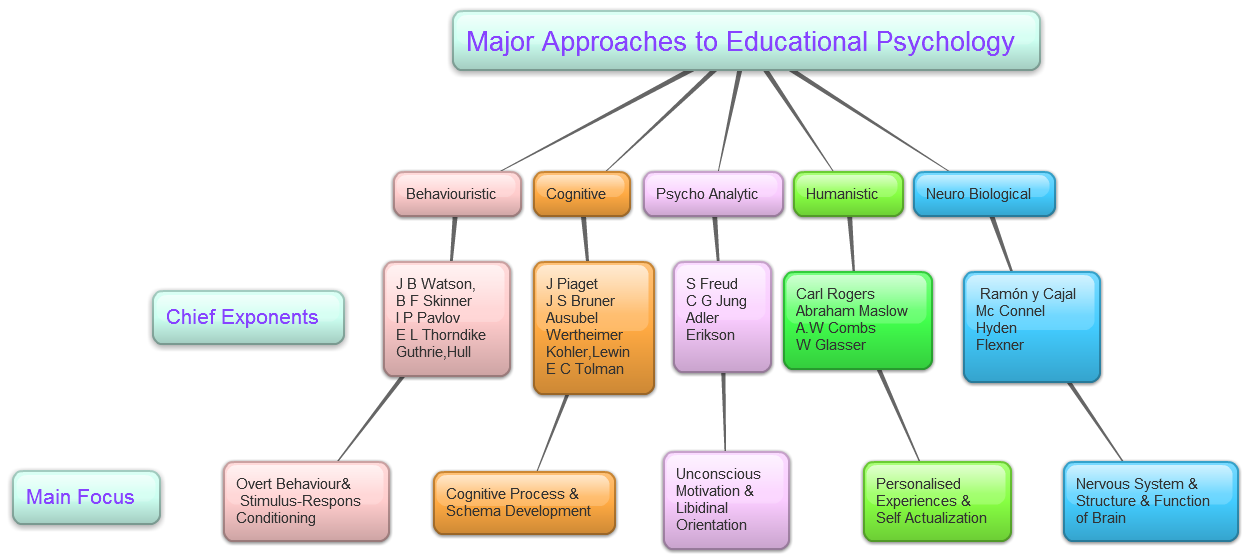 major approaches to educational psychology rtenotitle