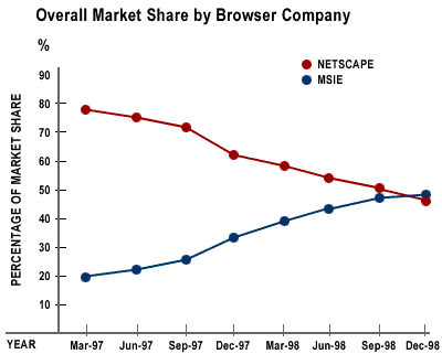 Browser wars: Percentage market share of Netscape and IE