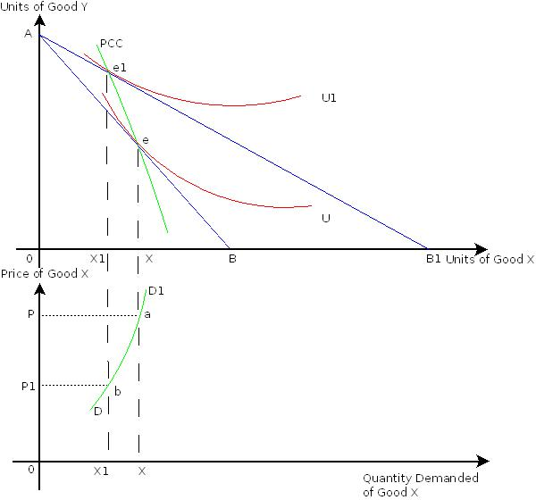 Examples of Demand Curve Demand Curve For Giffen Goods