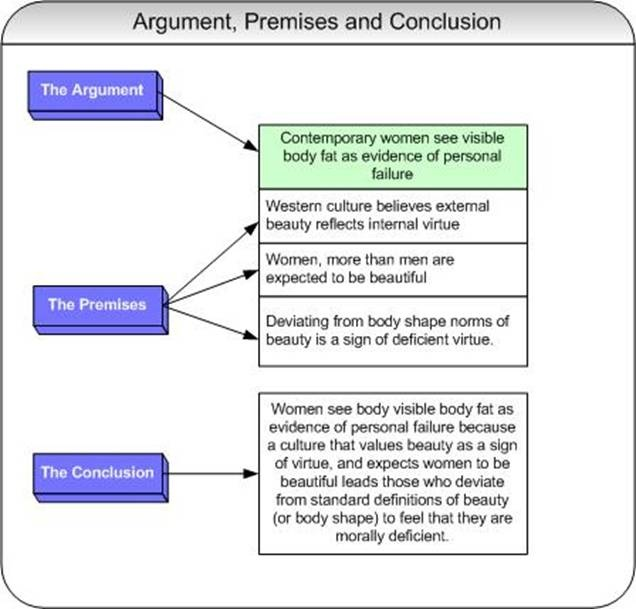 structure of argument essay