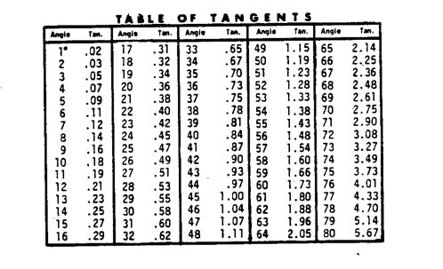 table of tangents