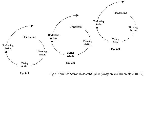 Image:Action Research Cycle V1.0.jpg