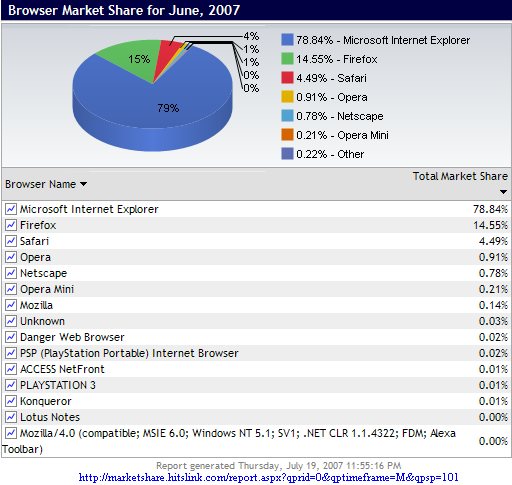 2007 Net Applications, Market share for browsers