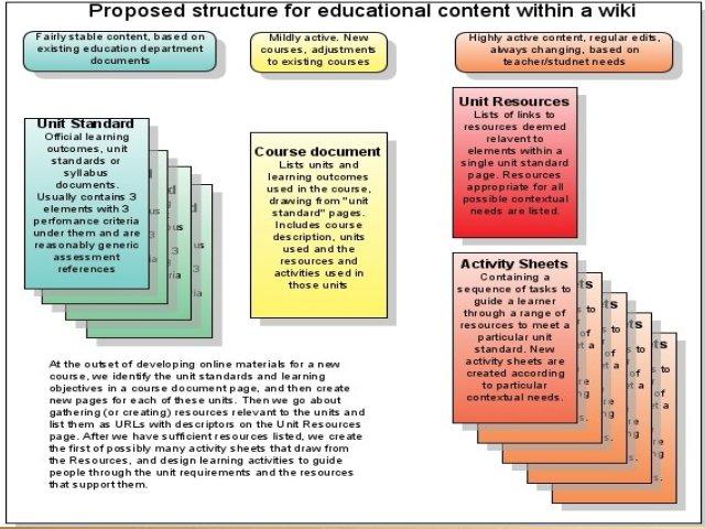 Wiki-structure.jpg