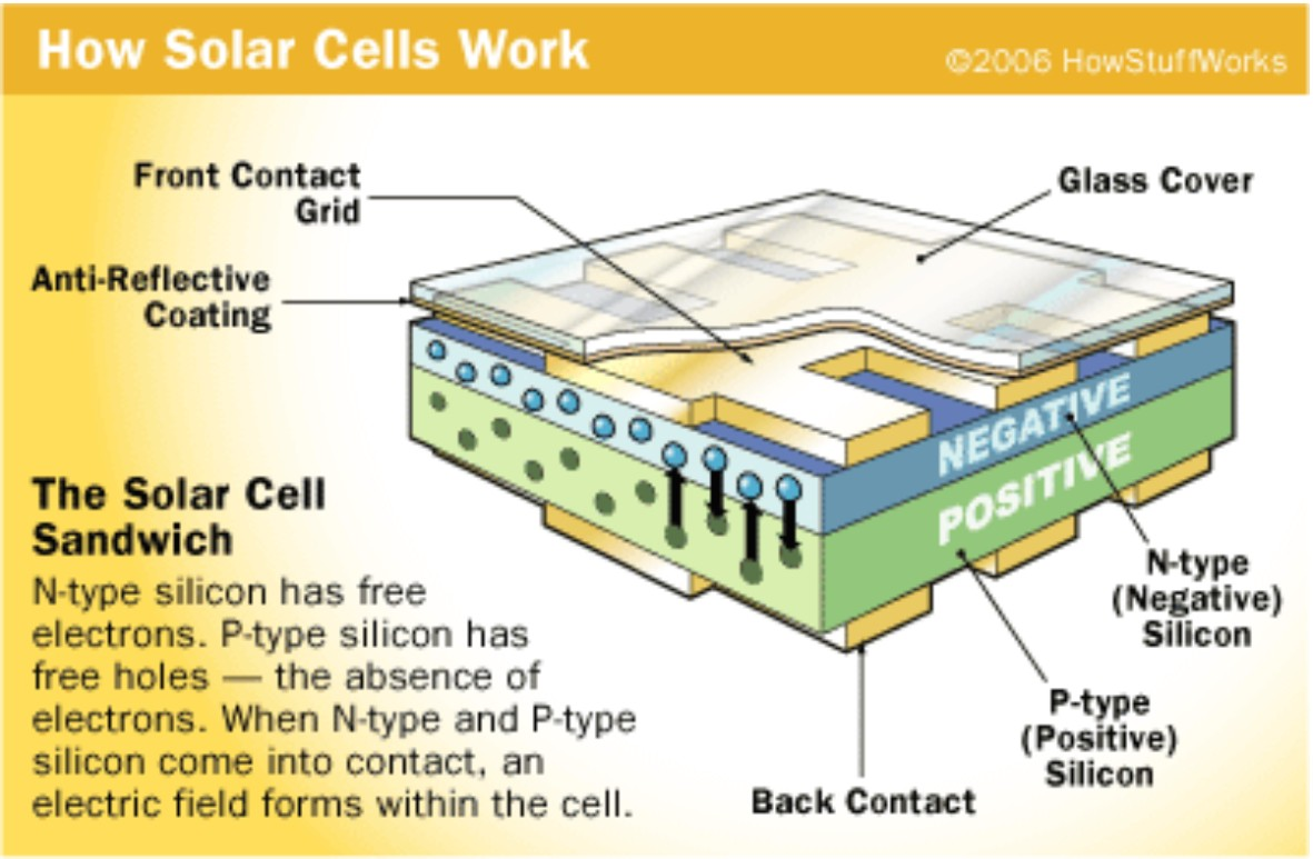 an analysis of how solar cells work photovoltaic cell energy generation
