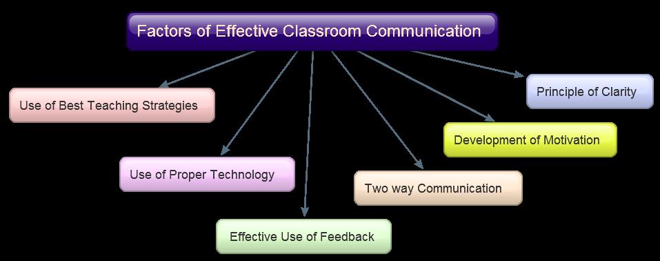 Importance of interpersonal communication