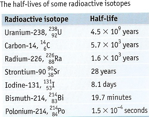 Give an example of radiometric dating