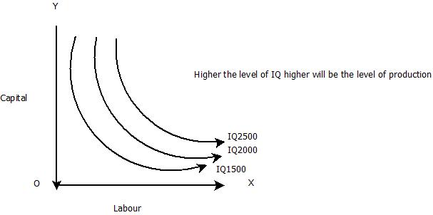 ridge line in economics