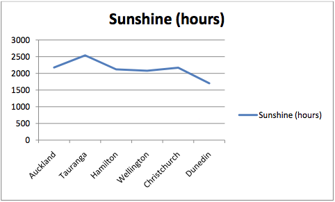 Excel-chart-sun.png