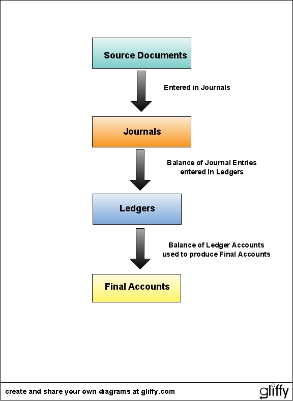 balance sheet accounting. Balance Sheet. Others