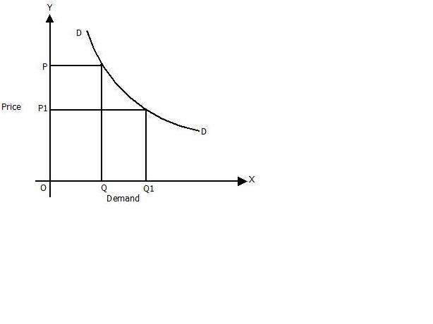 negatively sloped demand curve