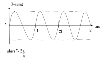 Simple harmonic motion - WikiEducator