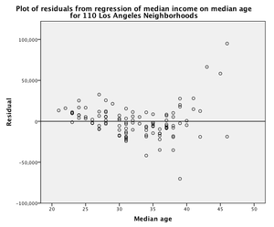 Residuals from linear regression of median income on median age.png